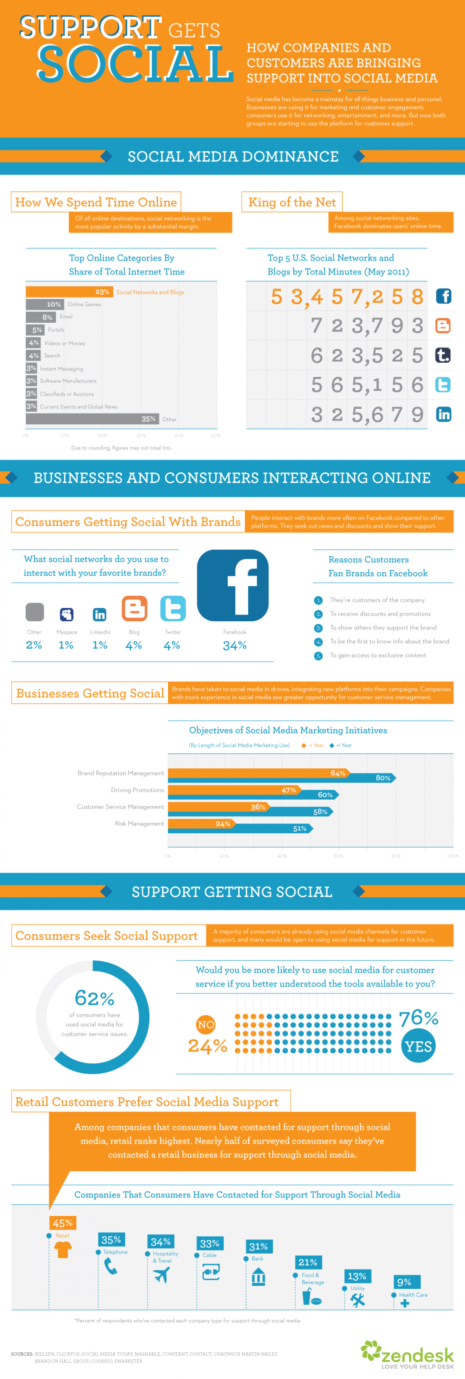 Social Media and the Future of Customer Support  Infographic