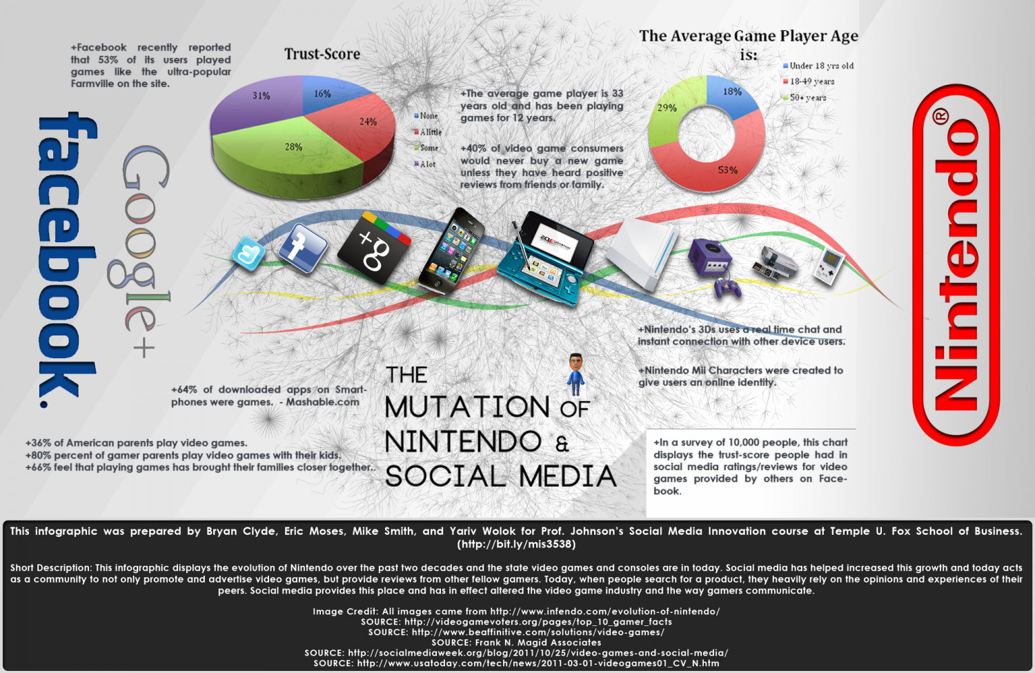 Social Media and The Mutation of Nintendo Infographic