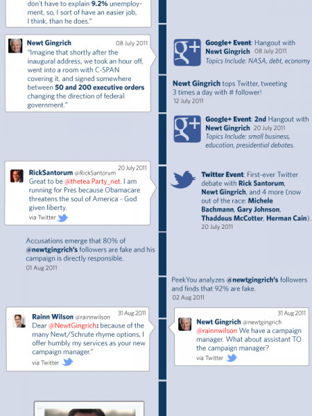 Social Media and the Presidential Campaigns Infographic