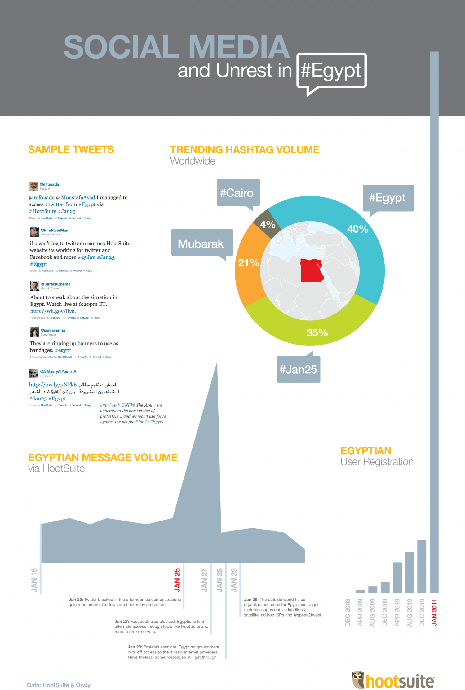 Social Media and Unrest in #Egypt Infographic