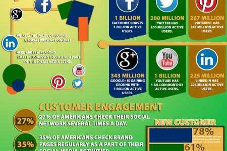 Social Media as Part of Your Authority Online  Infographic