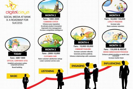 Social Media at Bank  Infographic