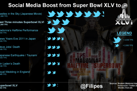 Social Media Boost in Twitter from Last Year's Super Bowl Infographic