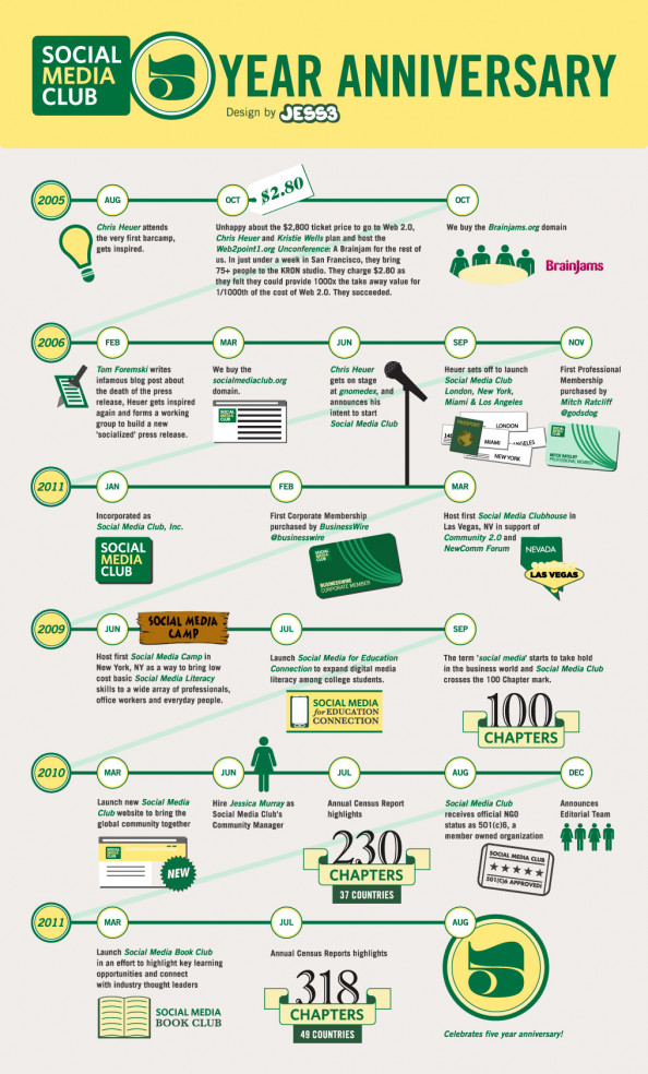 Social Media Club 5th Anniversary  Infographic