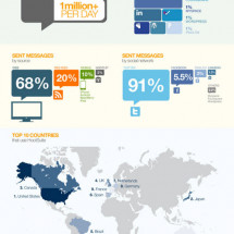 Social Media Dashboard Infographic