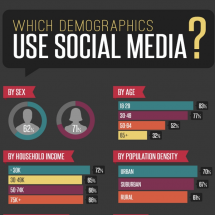 Social Media Demographics: Who Uses What Platforms? Infographic