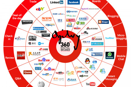 Social Media Equivalents in China  Infographic