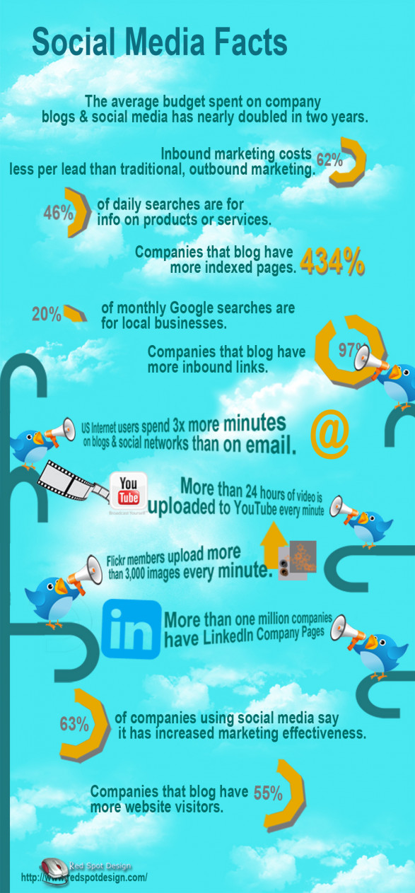 Social Media facts - An Infographic