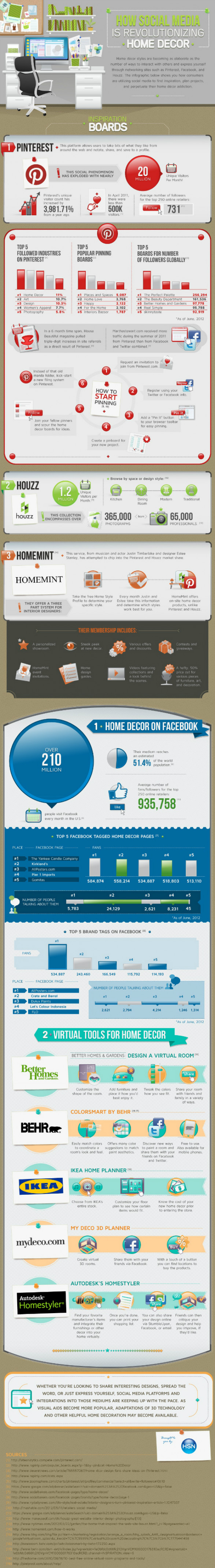 pinterest home decor infographic