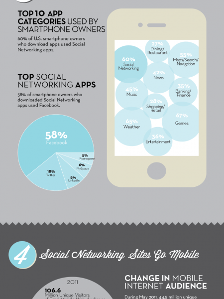 Social Media: How & What We Consume Infographic