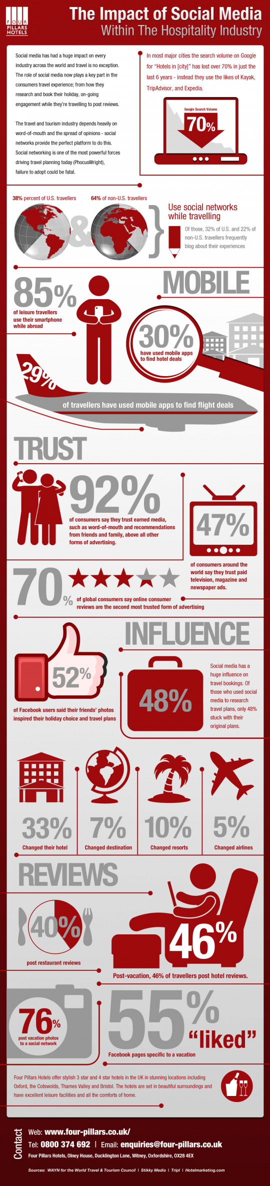 The impact of Social Media within the Hospitality Industry Social Media