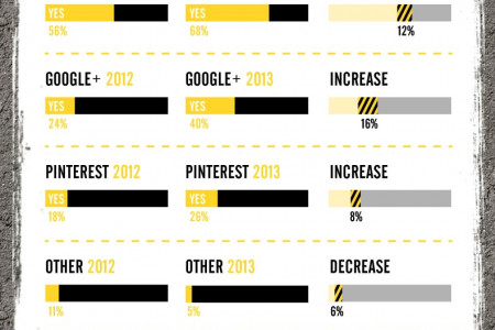 Social Media in Construction 2013 Infographic