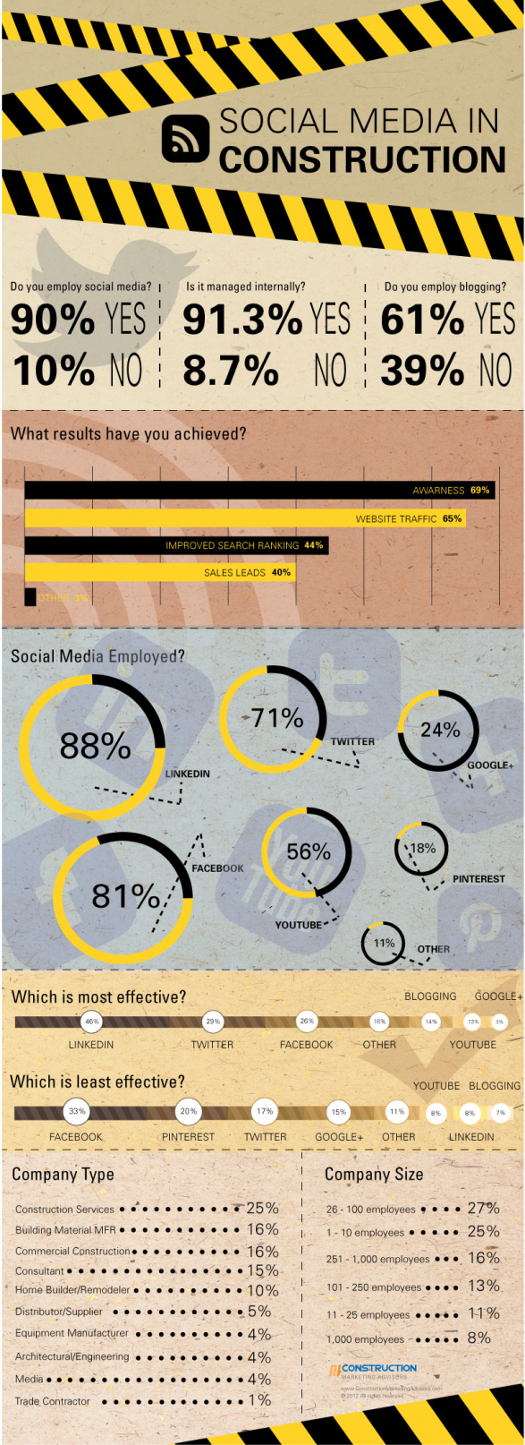 Social Media in Construction