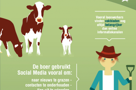Social media in de agrarische sector Infographic