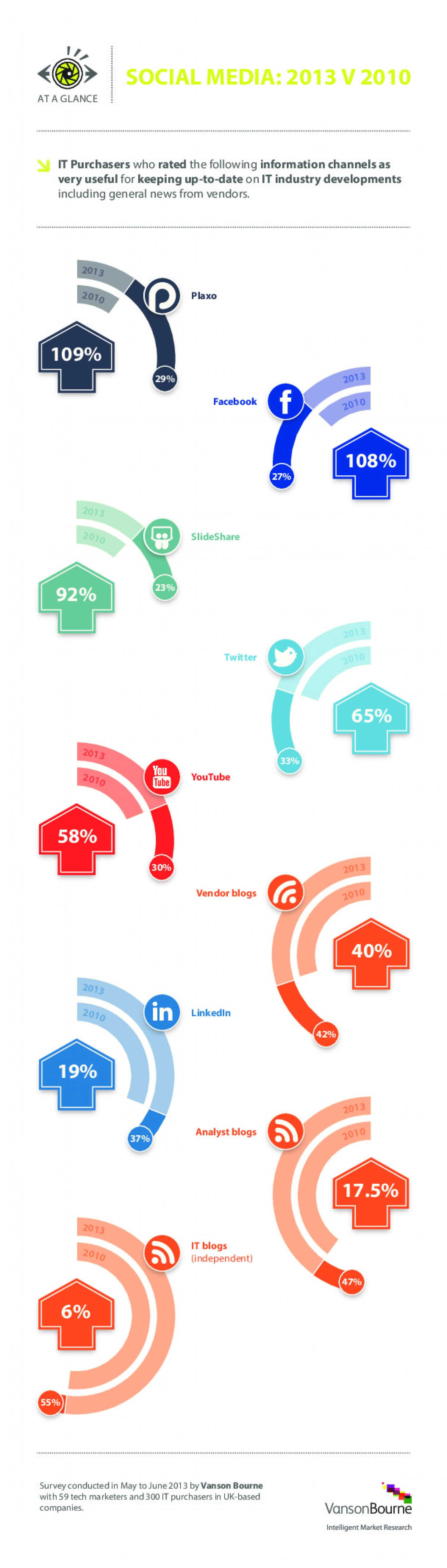 Social Media In IT: 2010 v 2013 Infographic
