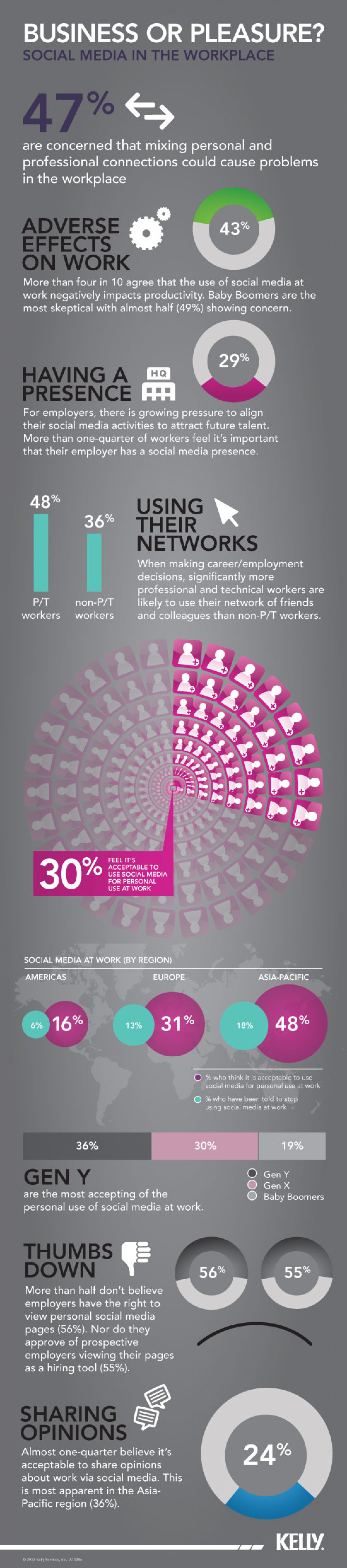 Social Media in the Workplace Infographic