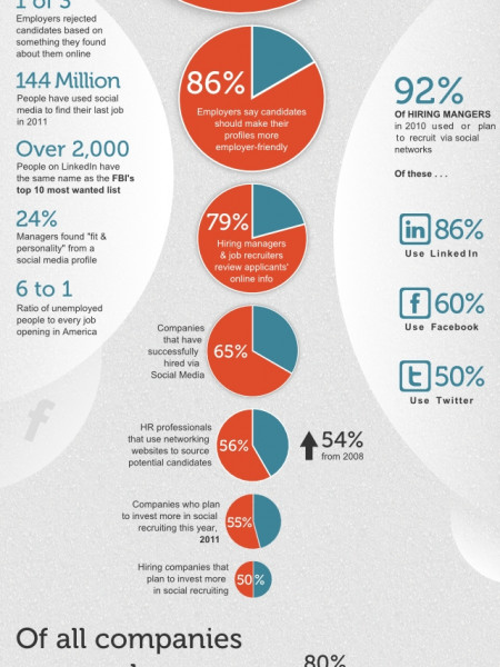 Social Media in Today's Job Search Infographic
