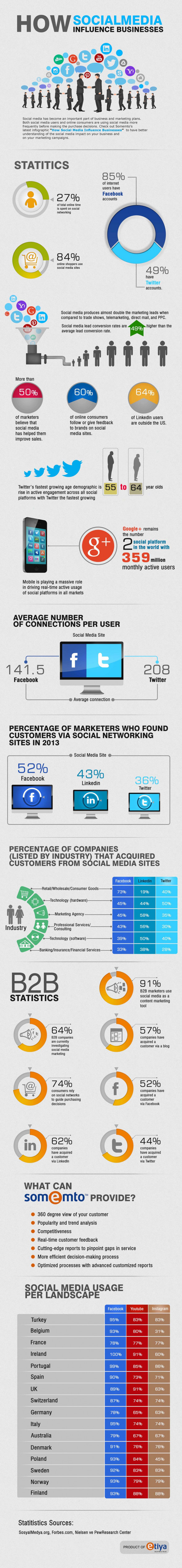 Social Media Influence on Businesses