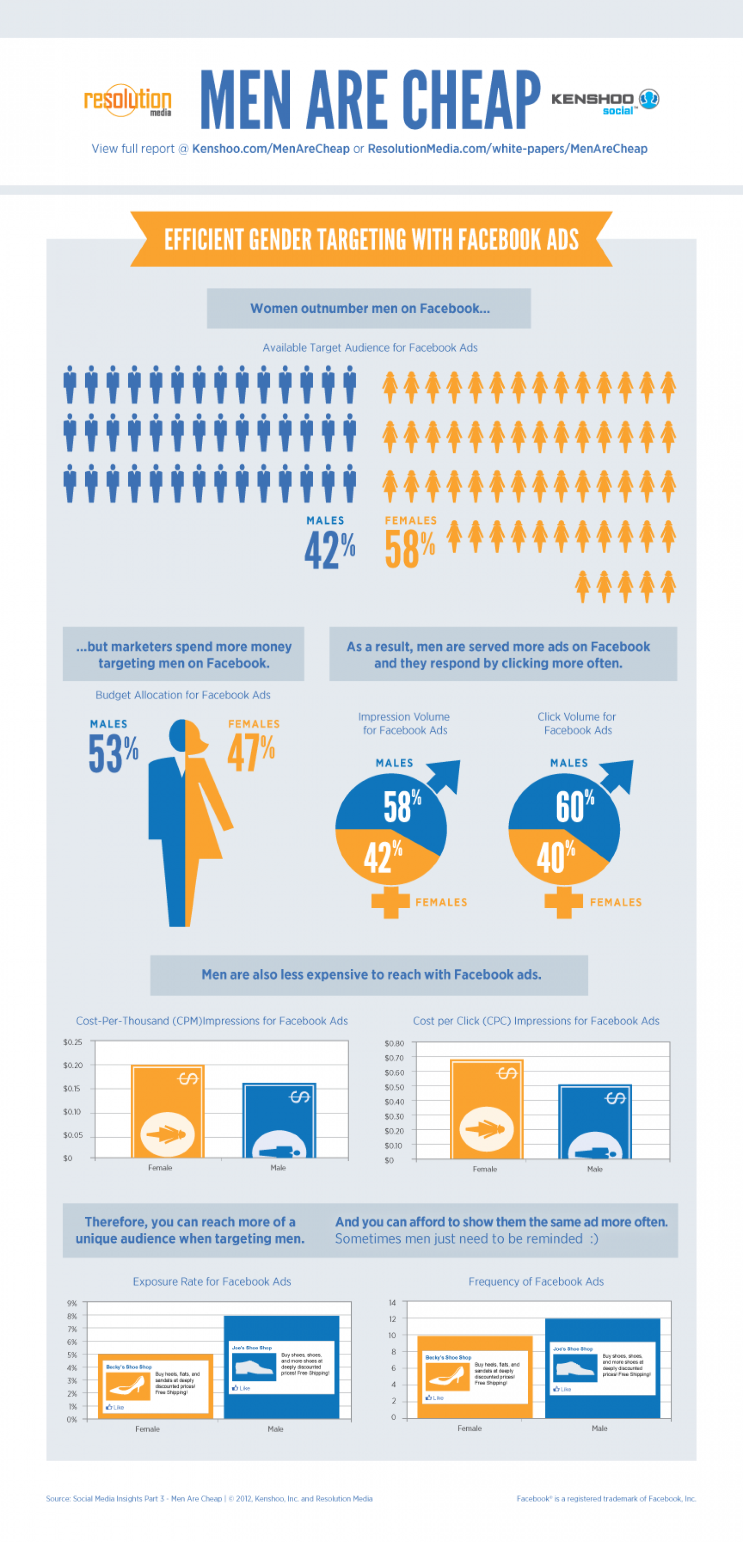 Social Media Insights: Men Are Cheap Infographic