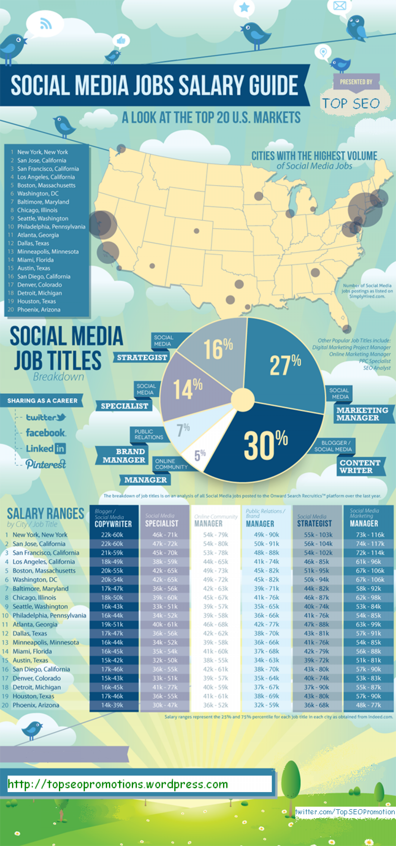Social Media Job Comparision Infographic