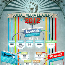 Social Media Leaders Infographic