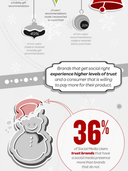 Social Media Makes The Sale Infographic