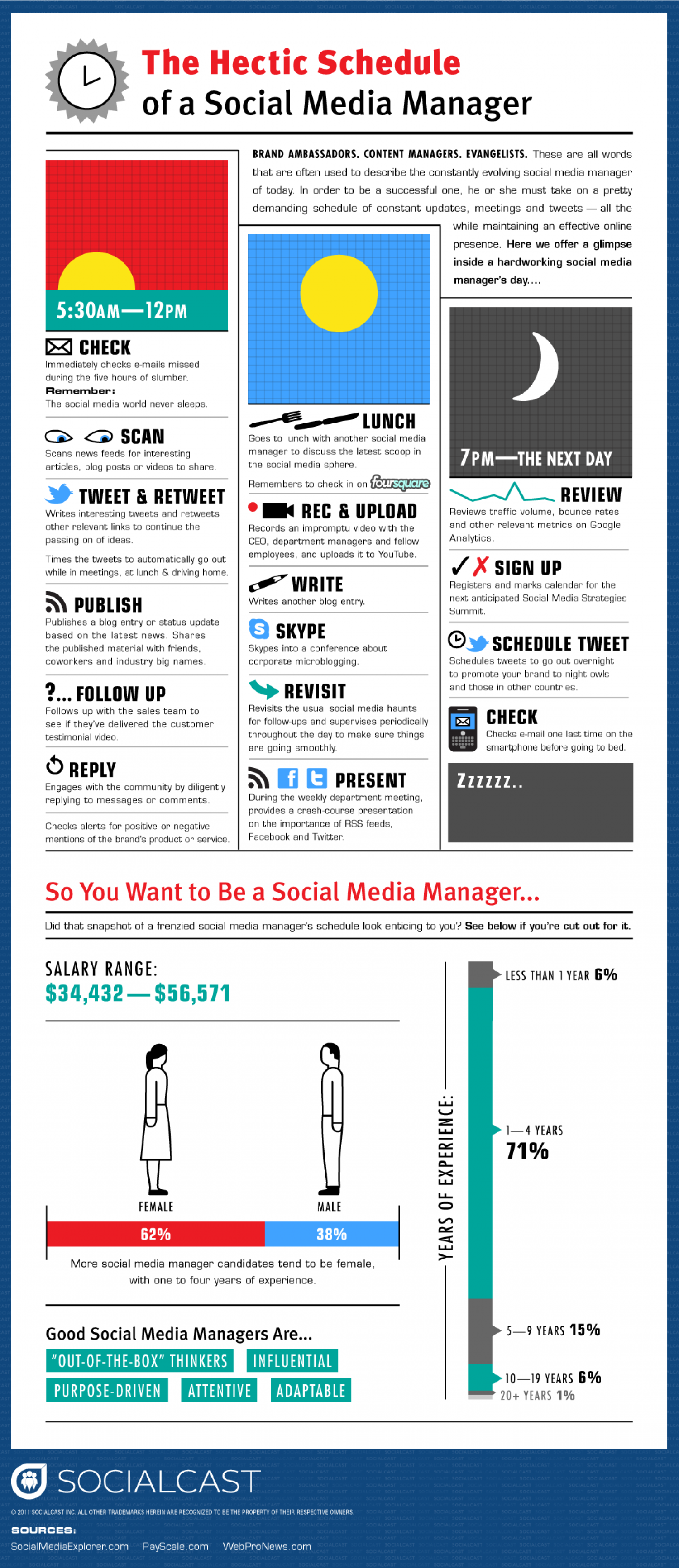 Social Media Manager Infographic
