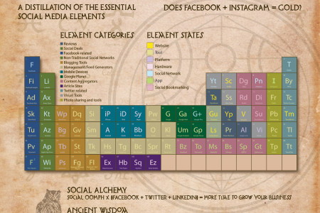 Social Media Marketing Elements & Compounds Infographic