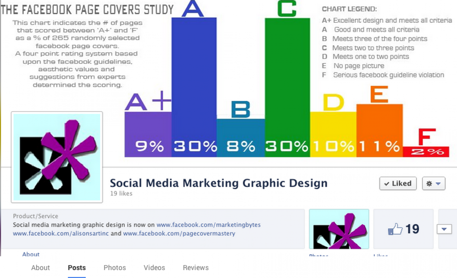 Social Media Marketing Graphic Design Facebook Page Covers Study Infographic