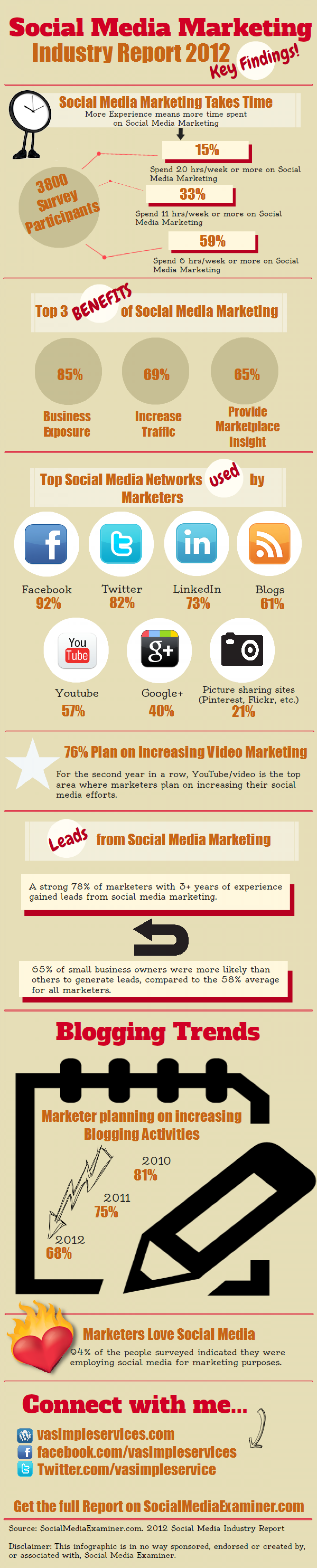 Social Media Marketing Industry Report Infographic