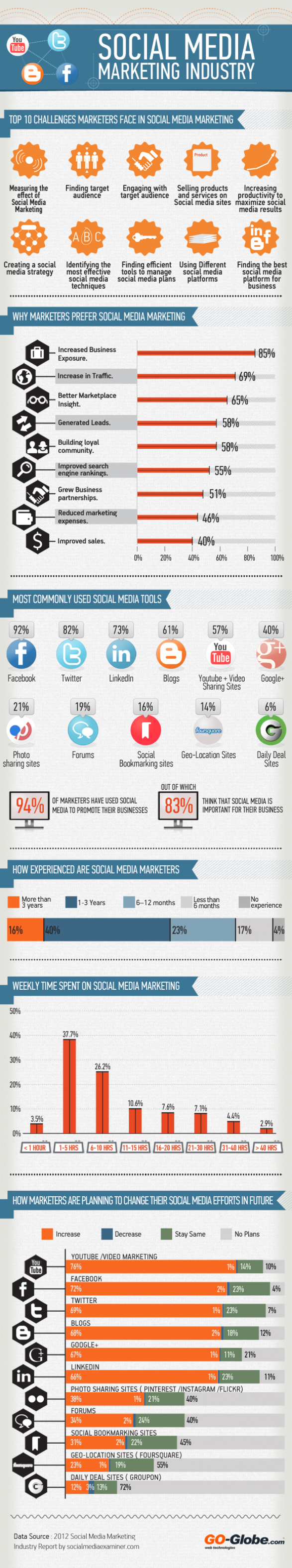 Social Media Marketing Industry