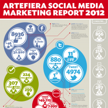 Social Media MArketing Report Arte Fiera 2012 Infographic