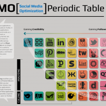Social Media Optimization Periodic Table Infographic