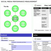 Social Media Performance Measurement Infographic