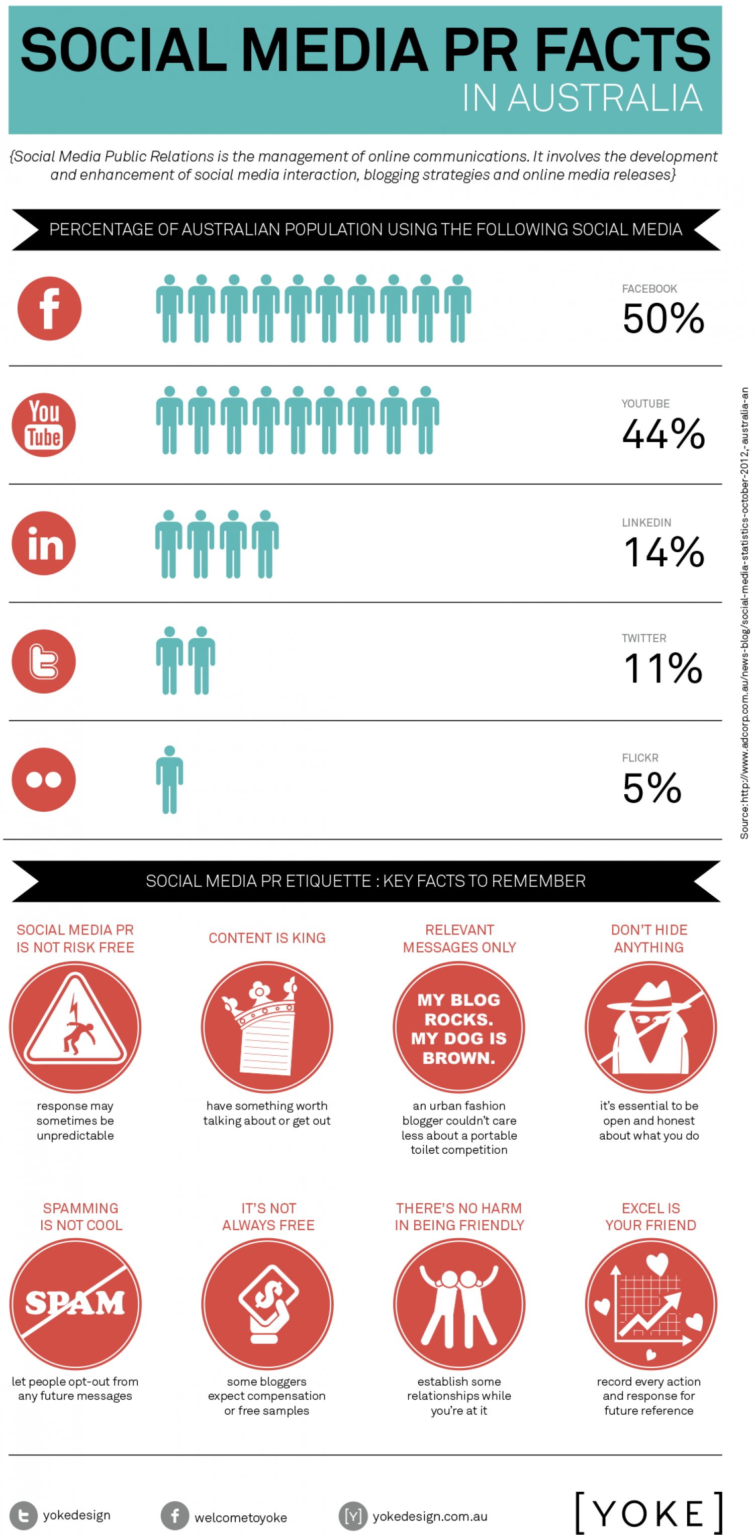 Social Media PR Facts Infographic