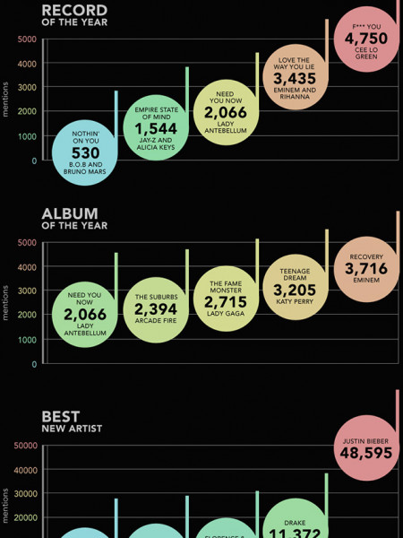 Social Media Predicts Grammy Winners  Infographic