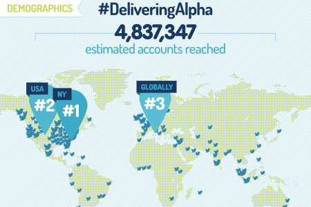 Social Media Recap Delivering Alpha 2013 Infographic