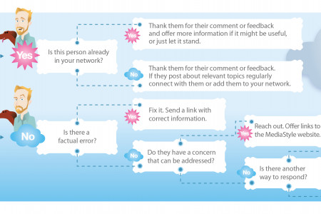 Social Media Response Guidelines Infographic