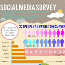 Social Media Retail Clients Expect More Infographic