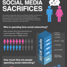 Social Media Sacrifices Infographic