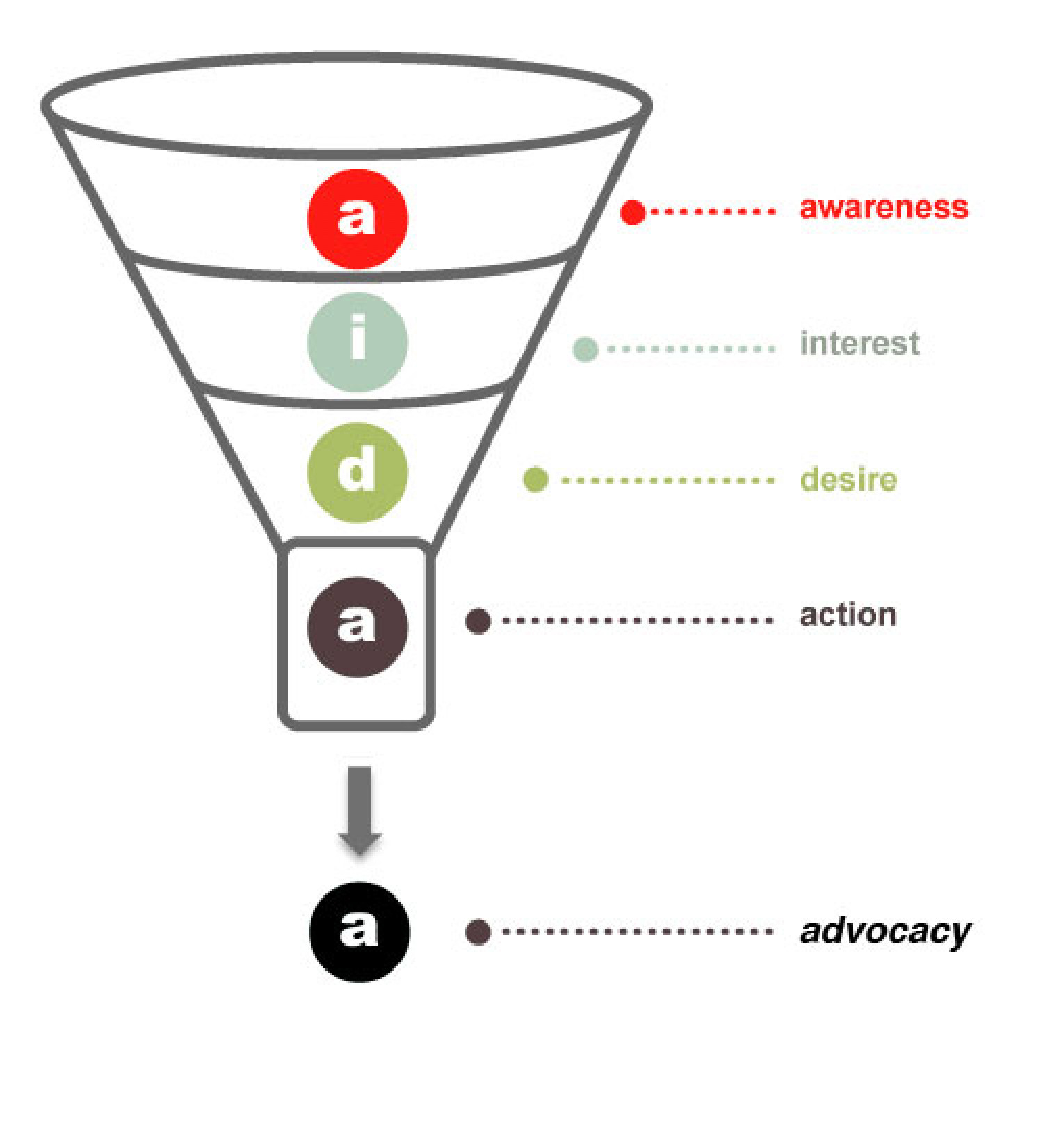 Social Media Sales Funnel Infographic