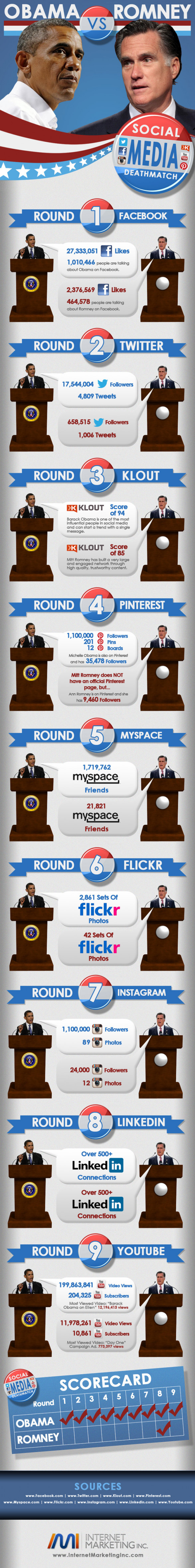 Social Media Showdown: Obama vs Romney