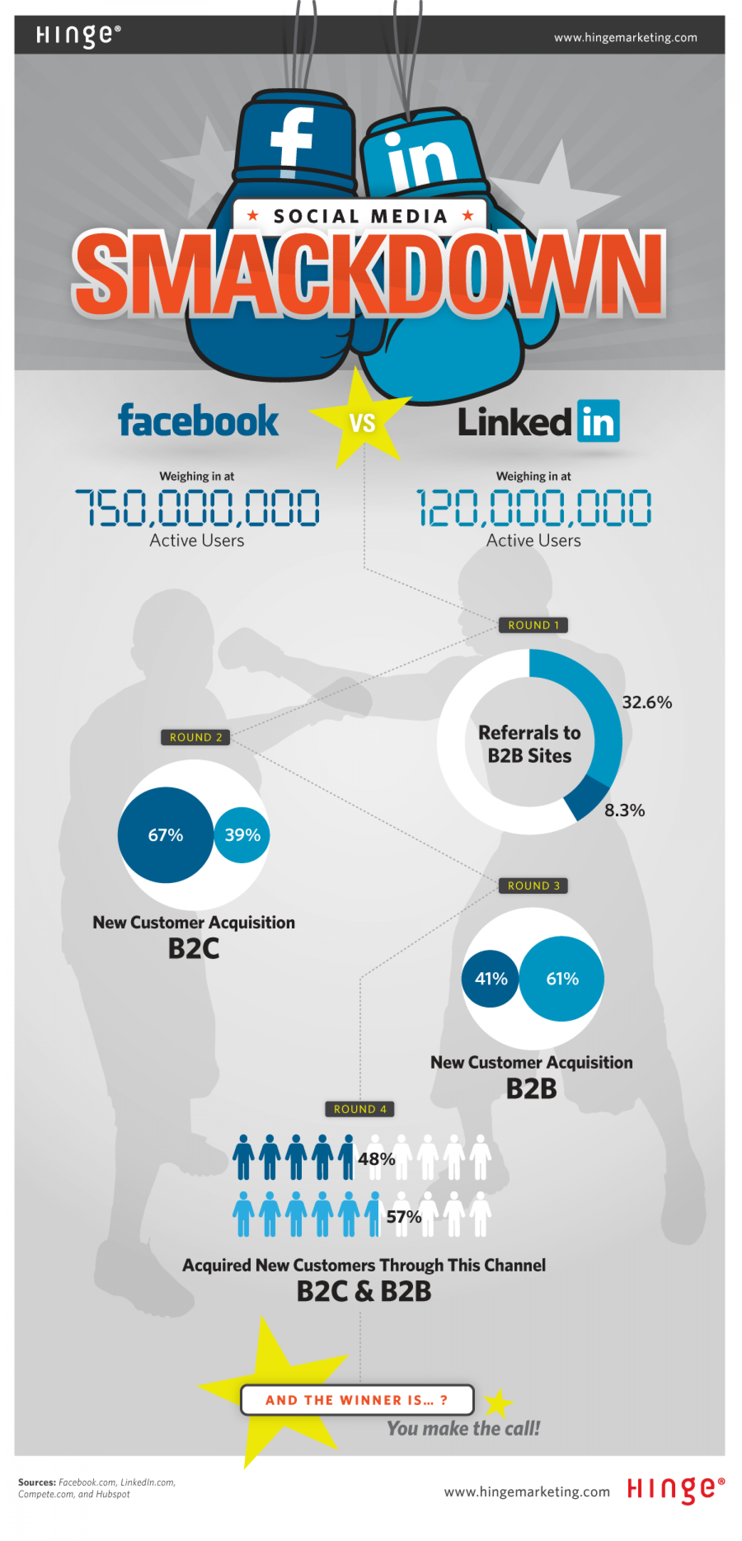 Social Media Smackdown Infographic