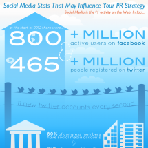 Social Media Stats That May Influence Your PR Strategy Infographic