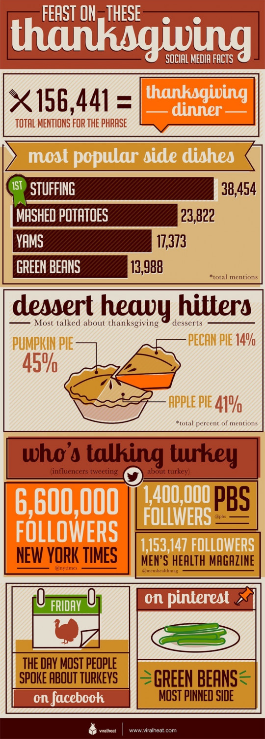 Social Media Thanksgiving Facts