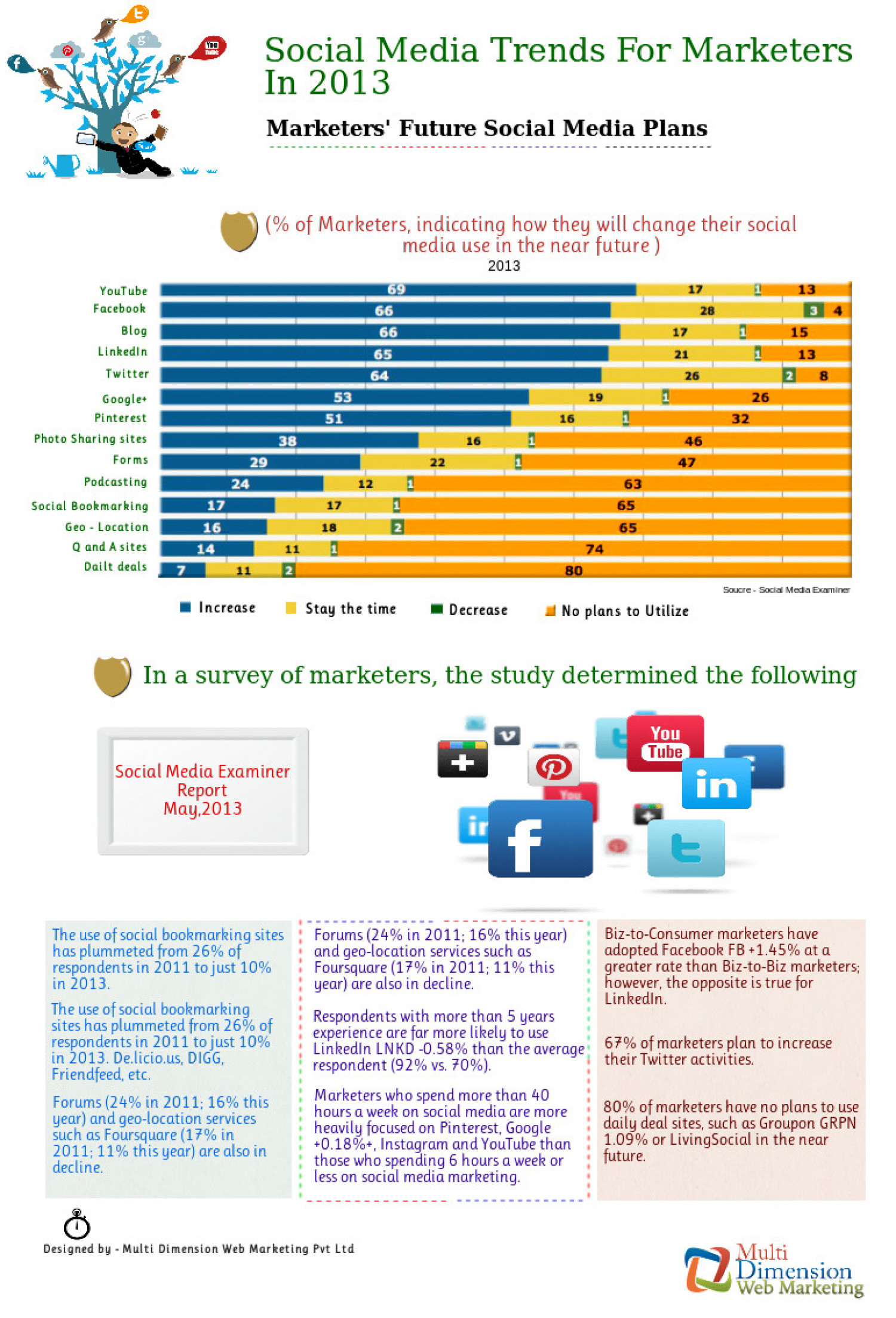 Social Media Trends For Marketers In 2013 Infographic