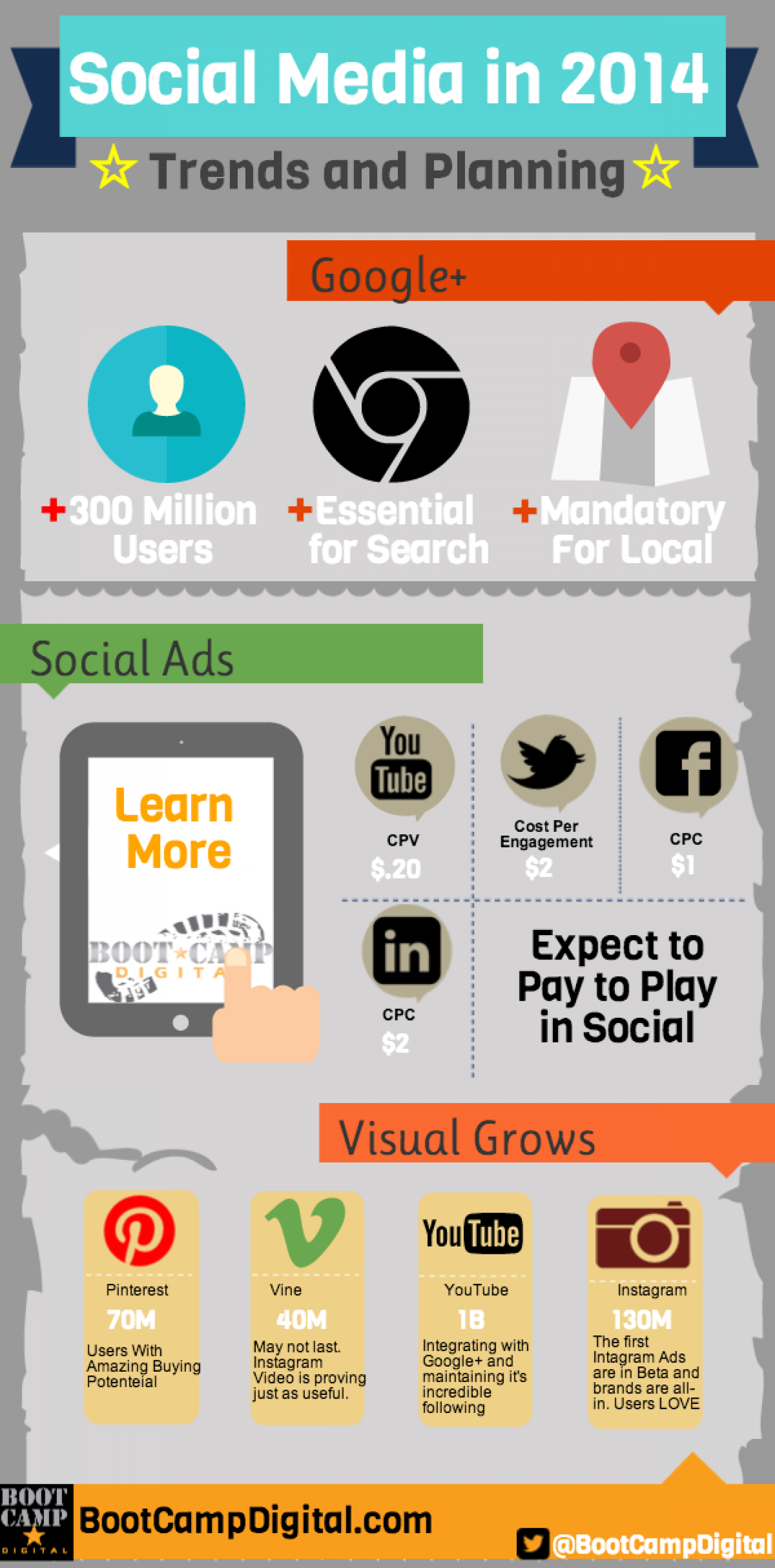 Social Media Trends in 2014 Infographic