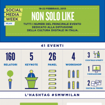 Social Media Week Milano Infographic