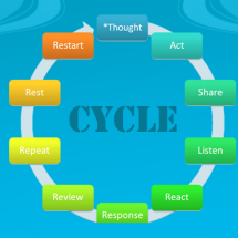 Social Media Work Cycle and Content Diversity  Infographic