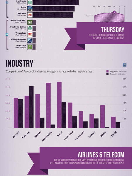 Social Media World in Statistics Infographic